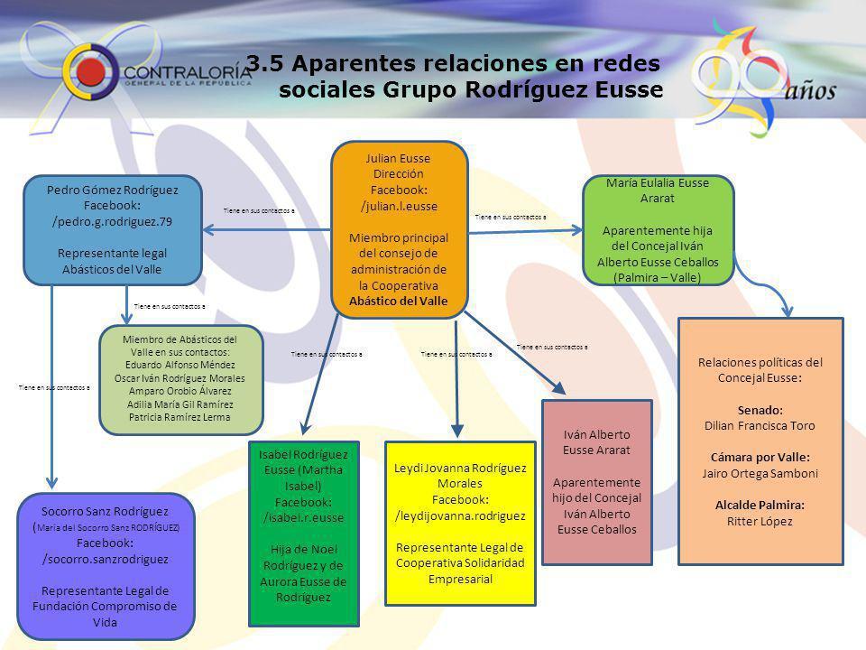 3.5 Aparentes relaciones en redes sociales Grupo Rodríguez Eusse