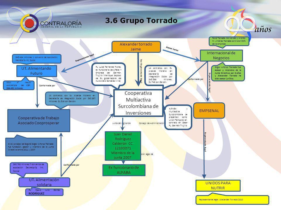 3.6 Grupo Torrado Cooperativa Multiactiva Surcolombiana de Inversiones