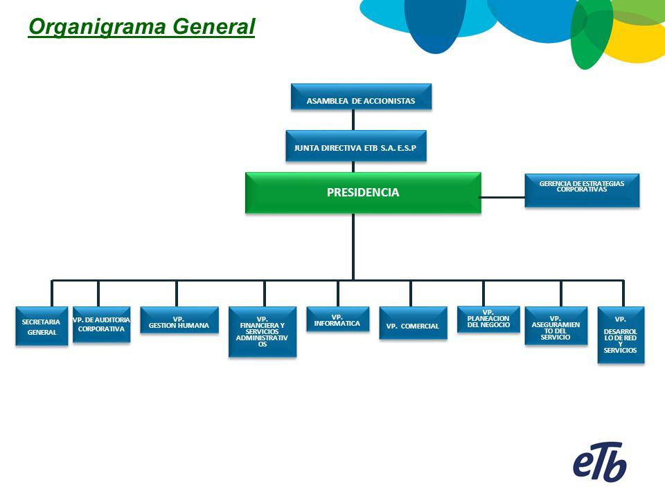 Organigrama General PRESIDENCIA ASAMBLEA DE ACCIONISTAS