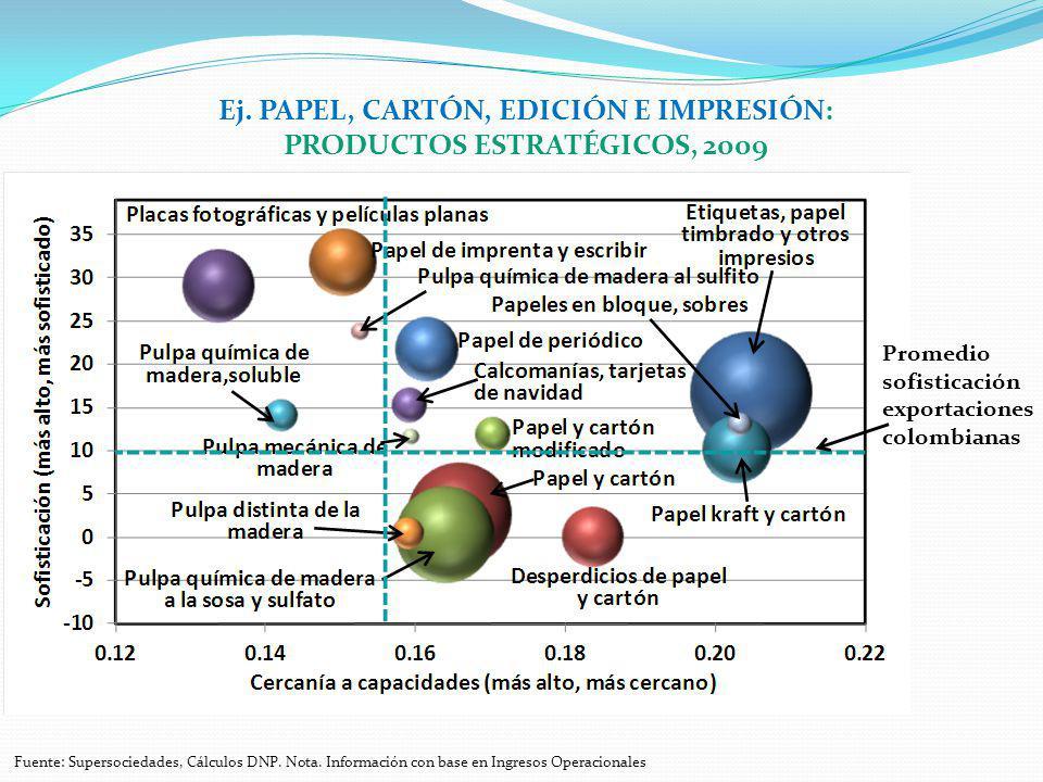 Ej. PAPEL, CARTÓN, EDICIÓN E IMPRESIÓN: PRODUCTOS ESTRATÉGICOS, 2009