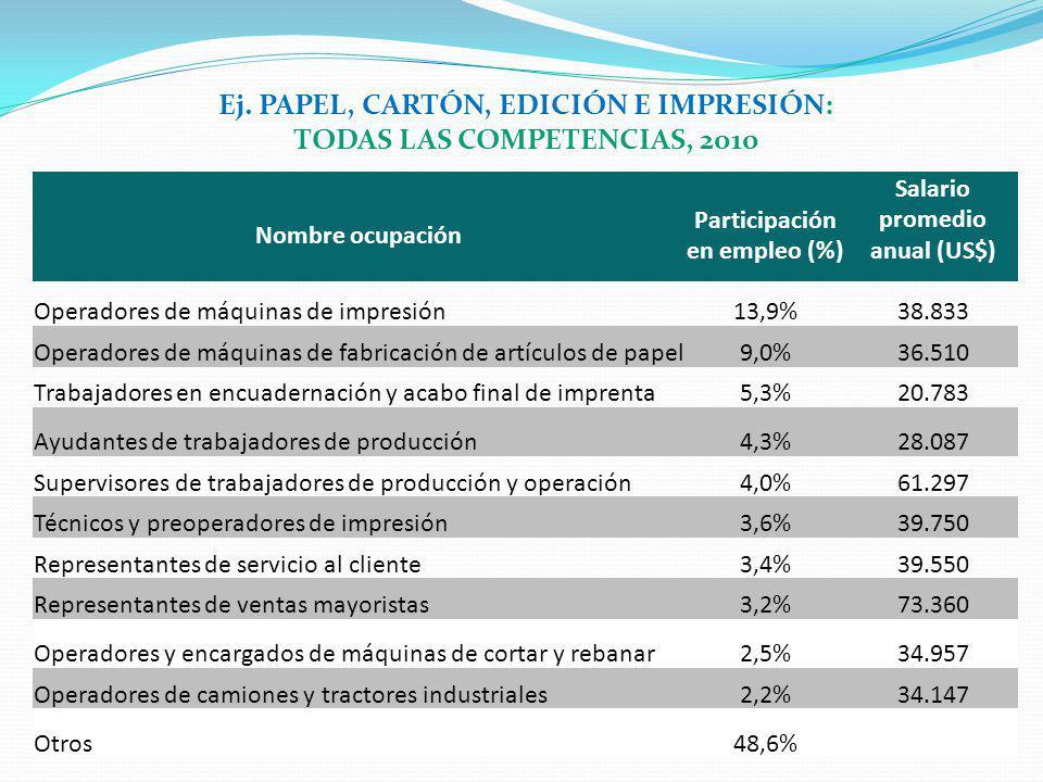 Ej. PAPEL, CARTÓN, EDICIÓN E IMPRESIÓN: TODAS LAS COMPETENCIAS, 2010