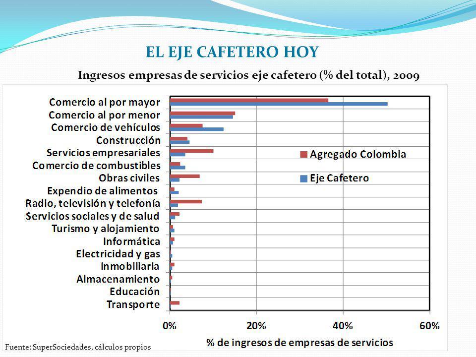 EL EJE CAFETERO HOY Ingresos empresas de servicios eje cafetero (% del total), 2009.