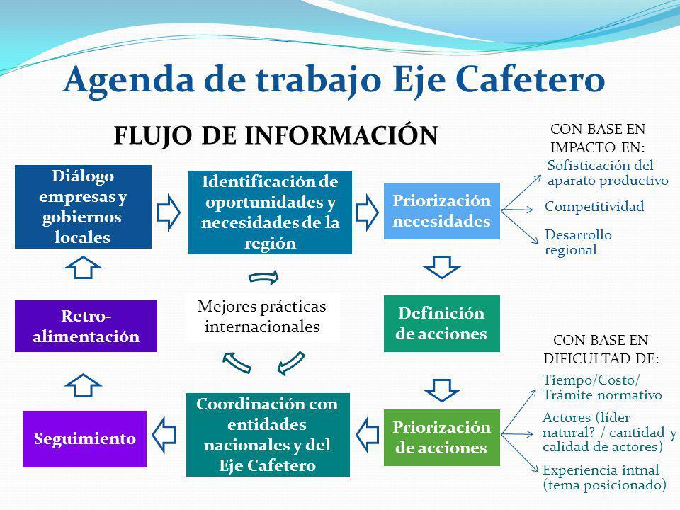 Agenda de trabajo Eje Cafetero