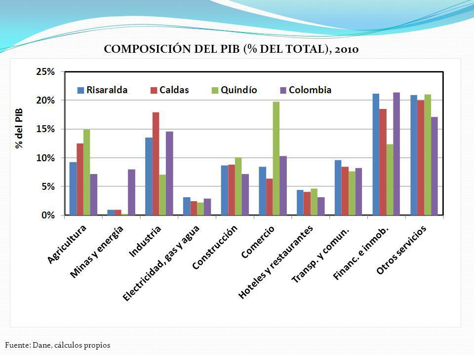 Composición del pib (% del total), 2010
