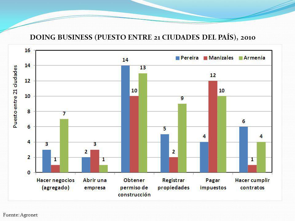 Doing business (puesto entre 21 ciudades del país), 2010