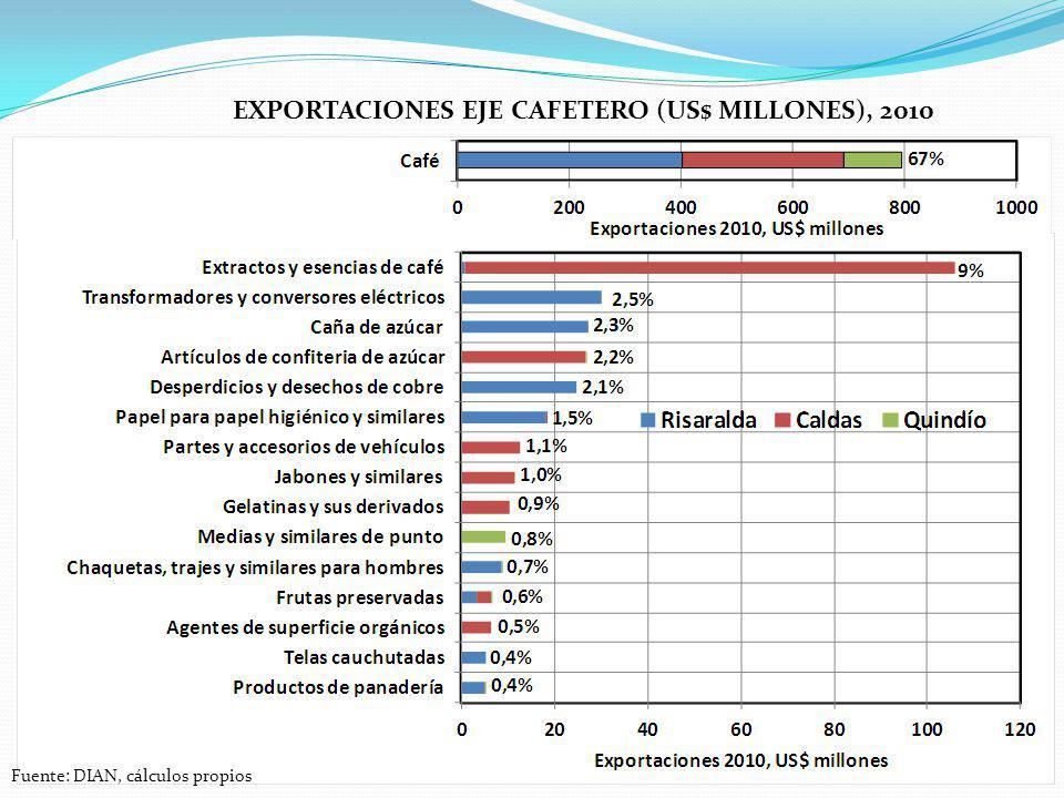 Exportaciones eje cafetero (us$ millones), 2010