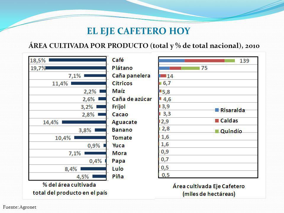 EL EJE CAFETERO HOY Área cultivada por producto (total y % de total nacional), 2010 Fuente: Agronet