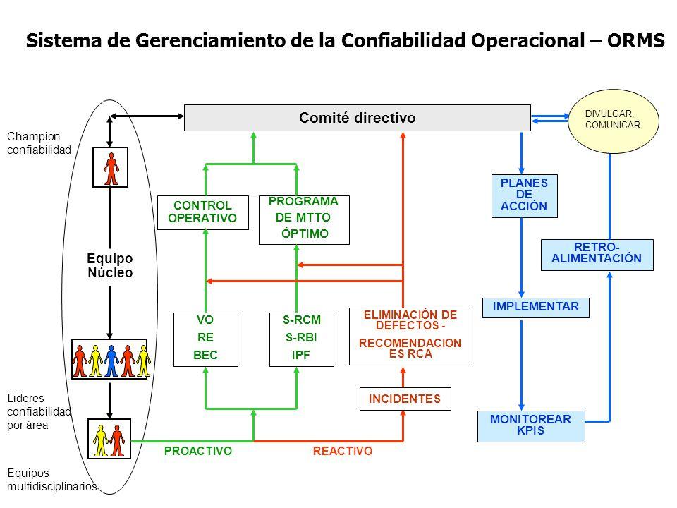 Sistema de Gerenciamiento de la Confiabilidad Operacional – ORMS