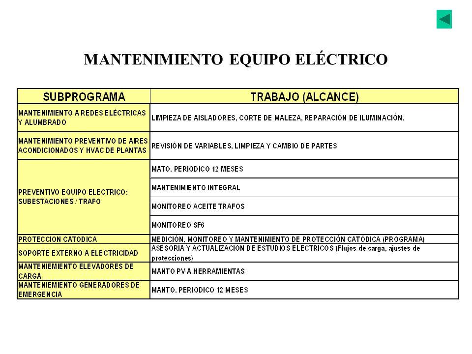 MANTENIMIENTO EQUIPO ELÉCTRICO