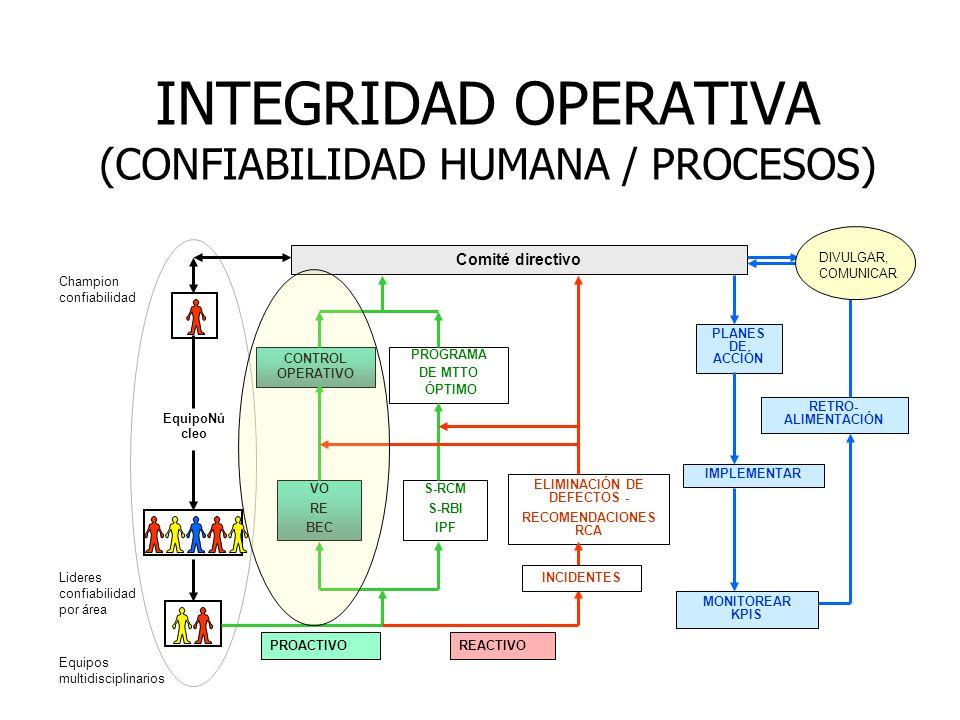 INTEGRIDAD OPERATIVA (CONFIABILIDAD HUMANA / PROCESOS)