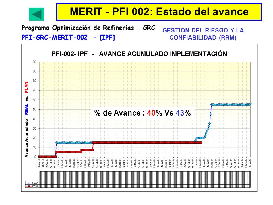 MERIT - PFI 002: Estado del avance