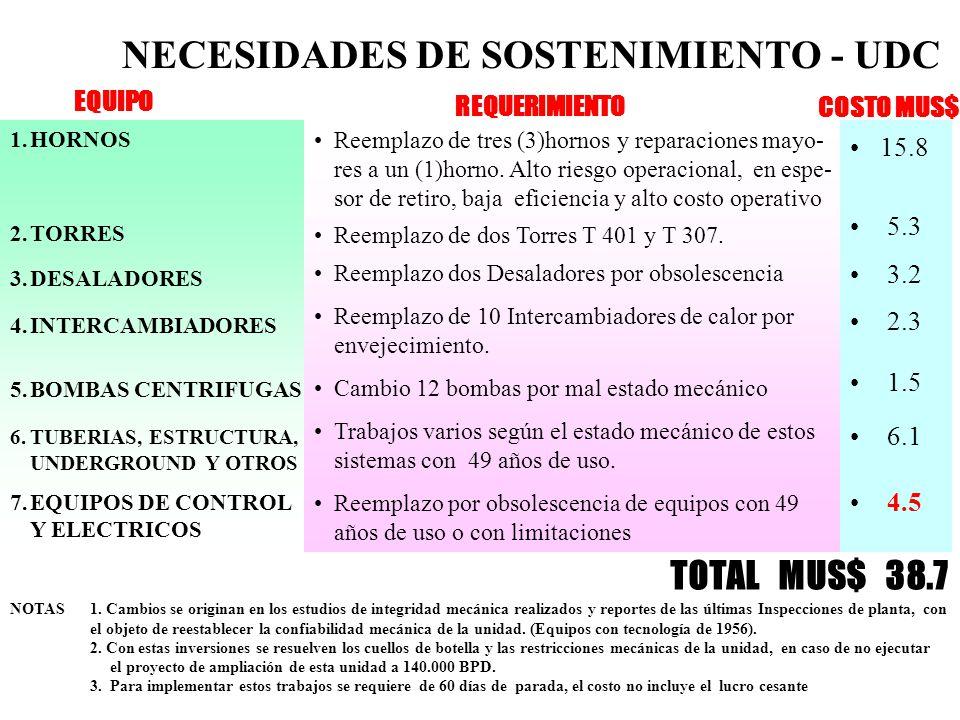 NECESIDADES DE SOSTENIMIENTO - UDC
