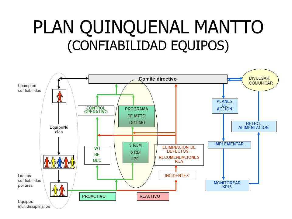 PLAN QUINQUENAL MANTTO (CONFIABILIDAD EQUIPOS)