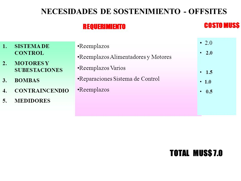 NECESIDADES DE SOSTENIMIENTO - OFFSITES