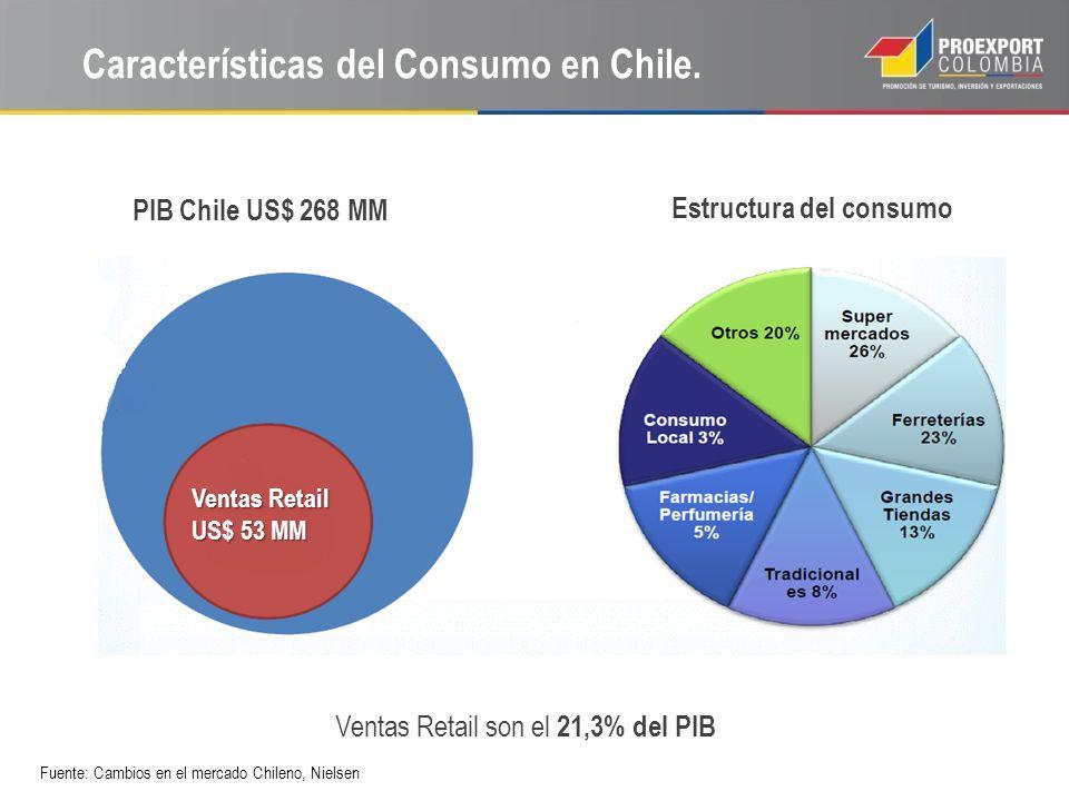 Características del Consumo en Chile.
