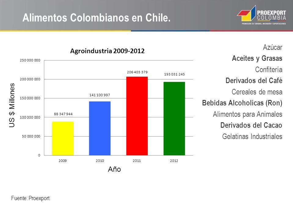 Alimentos Colombianos en Chile.