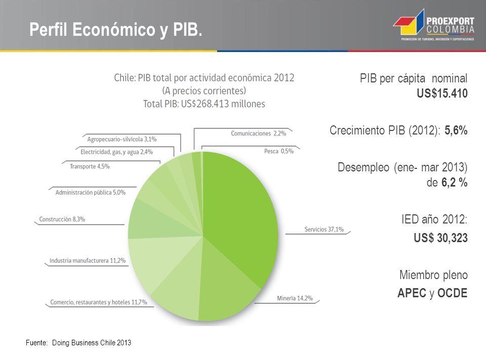 Perfil Económico y PIB. PIB per cápita nominal US$15.410