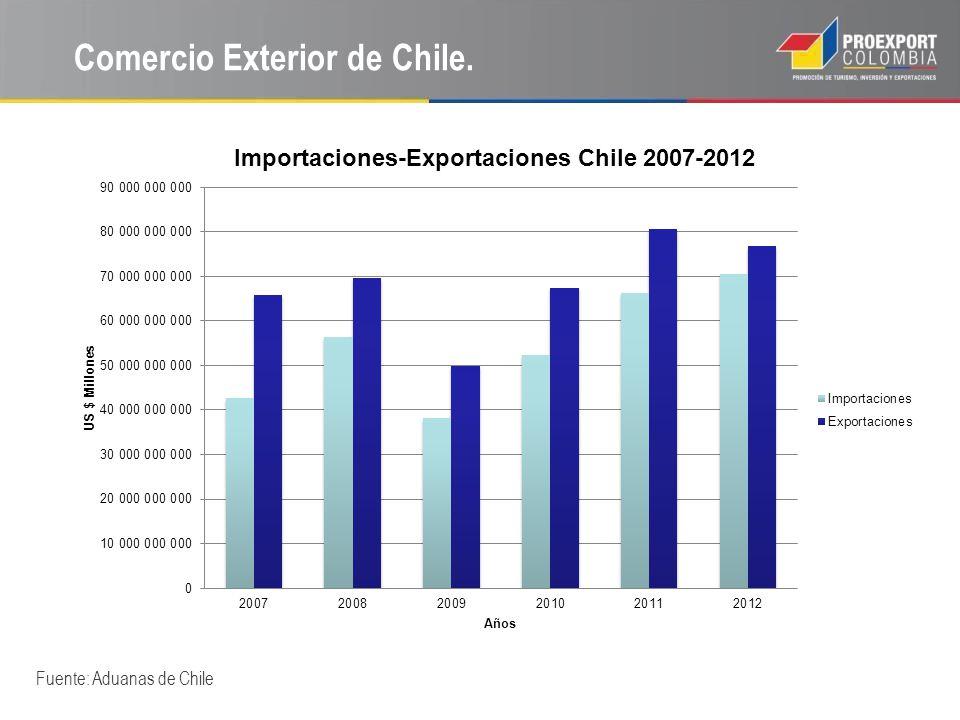 Comercio Exterior de Chile.