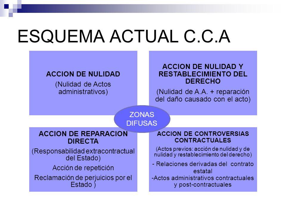 ESQUEMA ACTUAL C.C.A ACCION DE NULIDAD Y RESTABLECIMIENTO DEL DERECHO