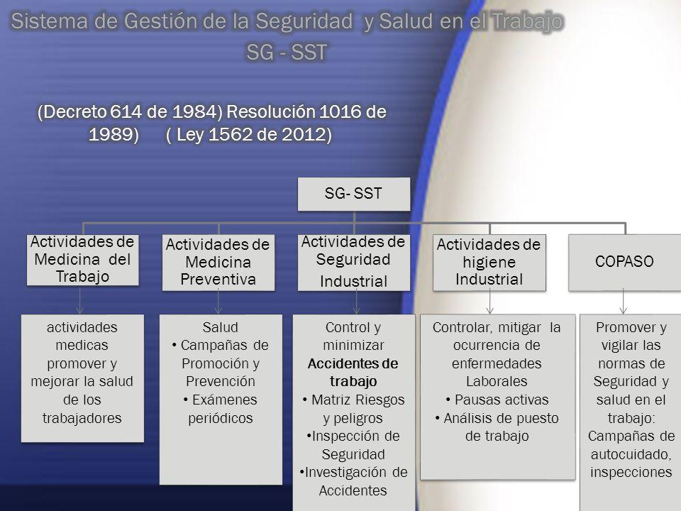 Sistema de Gestión de la Seguridad y Salud en el Trabajo SG - SST