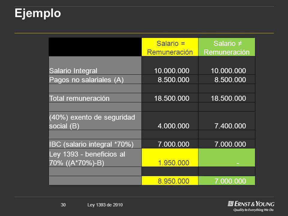 Ejemplo Salario = Remuneración Salario ≠ Remuneración Salario Integral