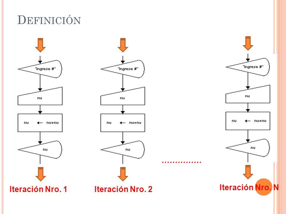 Definición …………… Iteración Nro. 1 Iteración Nro. 2 Iteración Nro. N