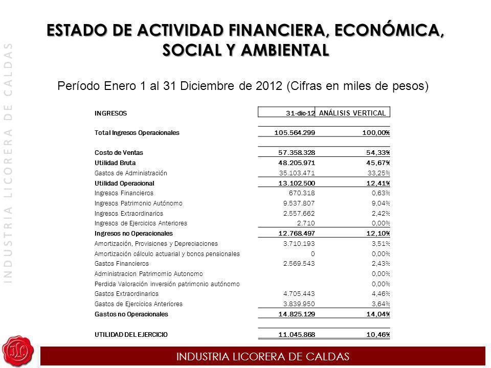 ESTADO DE ACTIVIDAD FINANCIERA, ECONÓMICA, SOCIAL Y AMBIENTAL
