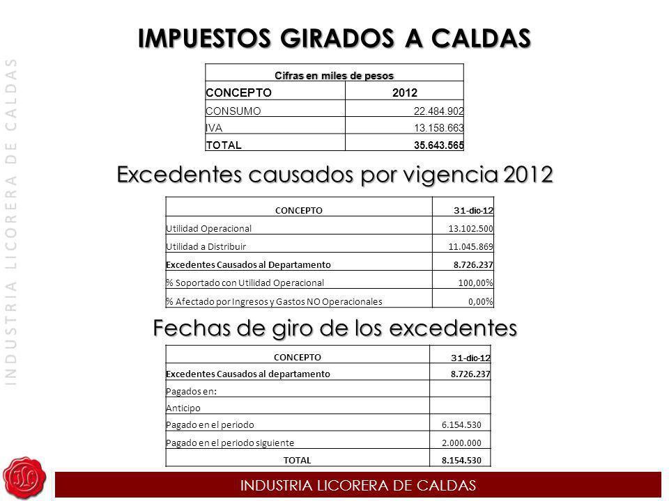 IMPUESTOS GIRADOS A CALDAS Cifras en miles de pesos