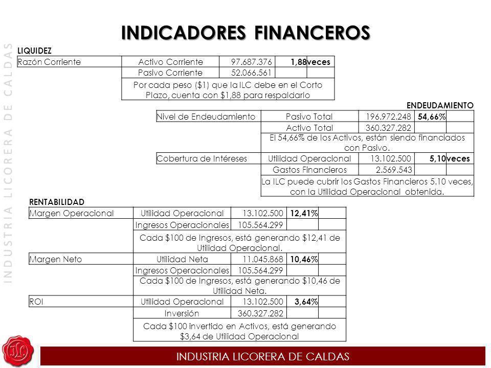 INDICADORES FINANCEROS