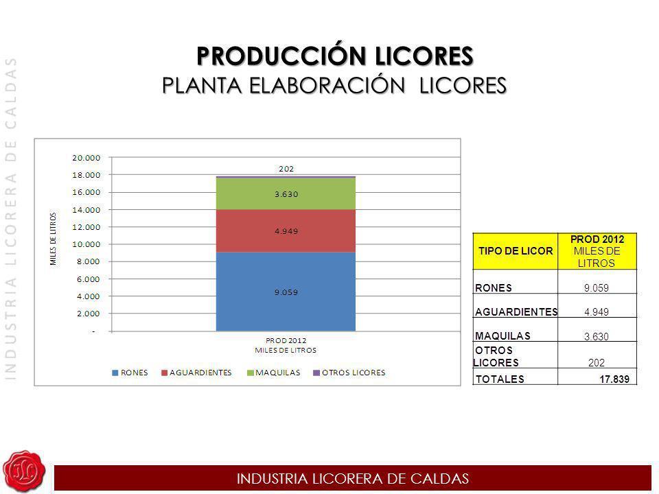PRODUCCIÓN LICORES PLANTA ELABORACIÓN LICORES