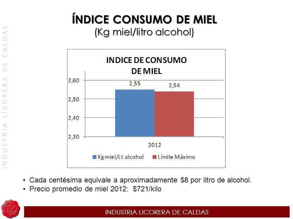ÍNDICE CONSUMO DE MIEL (Kg miel/litro alcohol)