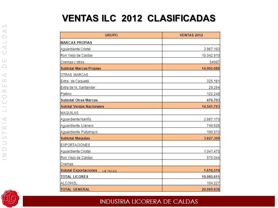 VENTAS ILC 2012 CLASIFICADAS