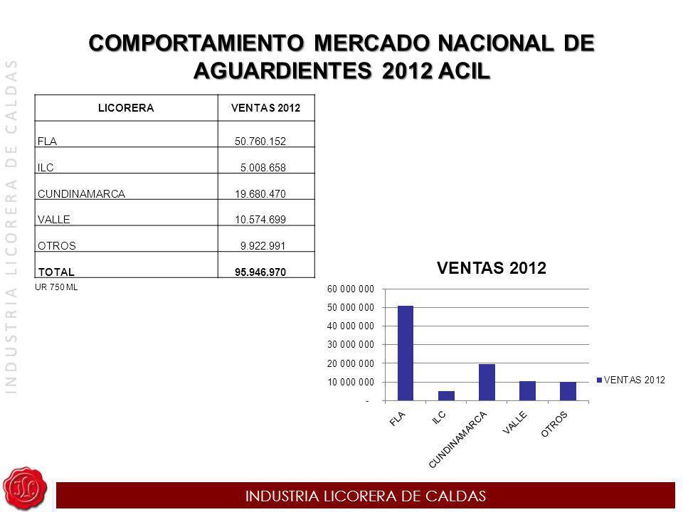 COMPORTAMIENTO MERCADO NACIONAL DE AGUARDIENTES 2012 ACIL