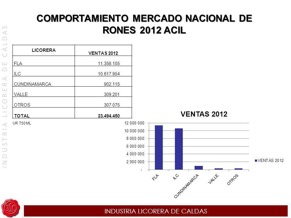 COMPORTAMIENTO MERCADO NACIONAL DE RONES 2012 ACIL