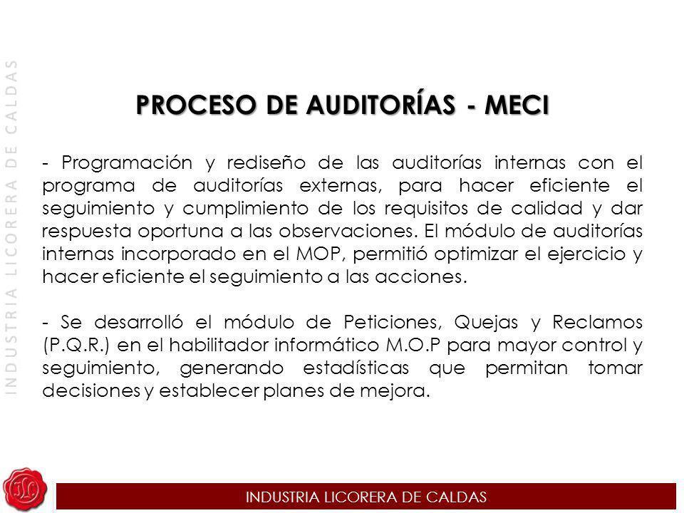 PROCESO DE AUDITORÍAS - MECI