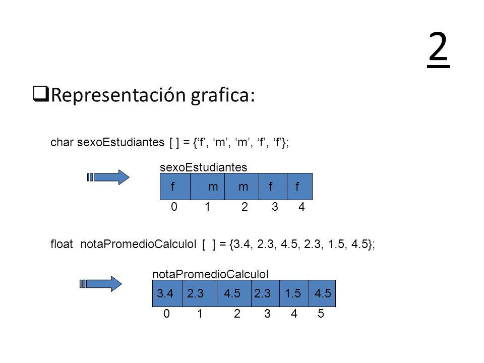 2 Representación grafica: