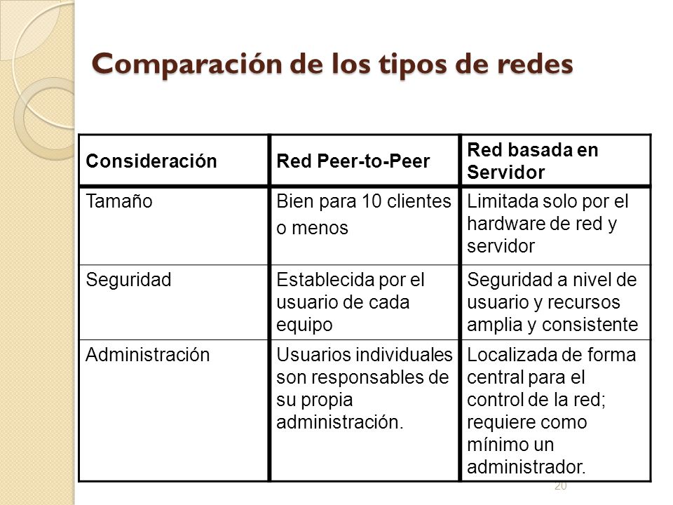 Comparación de los tipos de redes