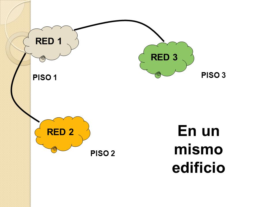 RED 1 RED 2 RED 3 PISO 1 PISO 2 PISO 3 En un mismo edificio