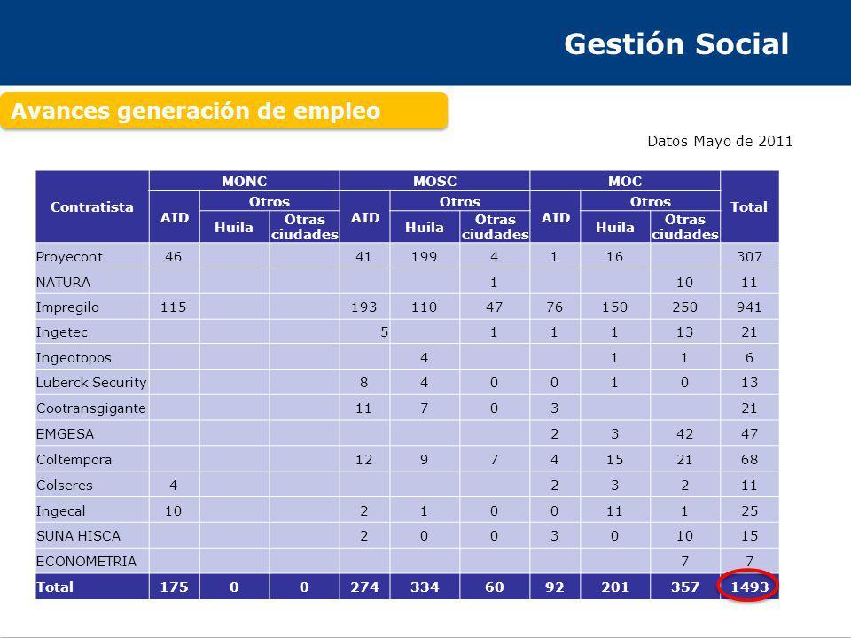 Gestión Social Avances generación de empleo Datos Mayo de 2011