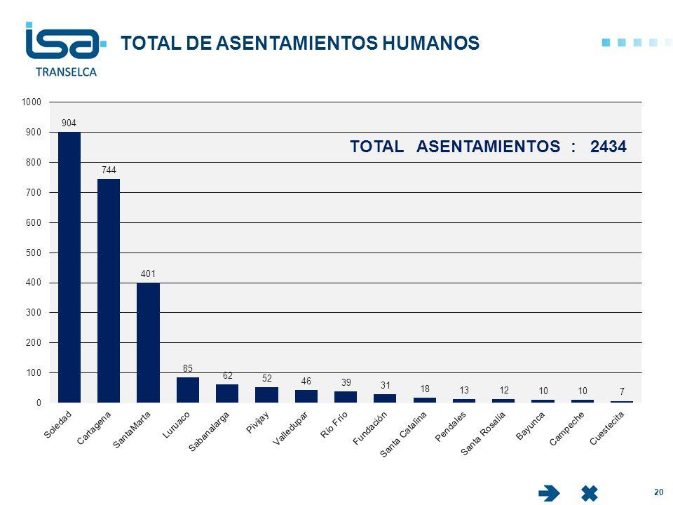 TOTAL DE ASENTAMIENTOS HUMANOS