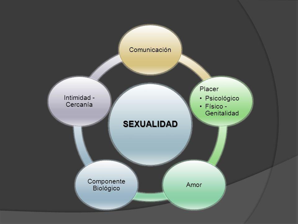 SEXUALIDAD Comunicación Placer Psicológico Físico - Genitalidad Amor