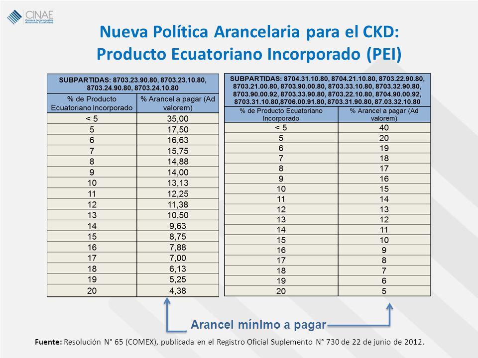 Nueva Política Arancelaria para el CKD: Producto Ecuatoriano Incorporado (PEI)