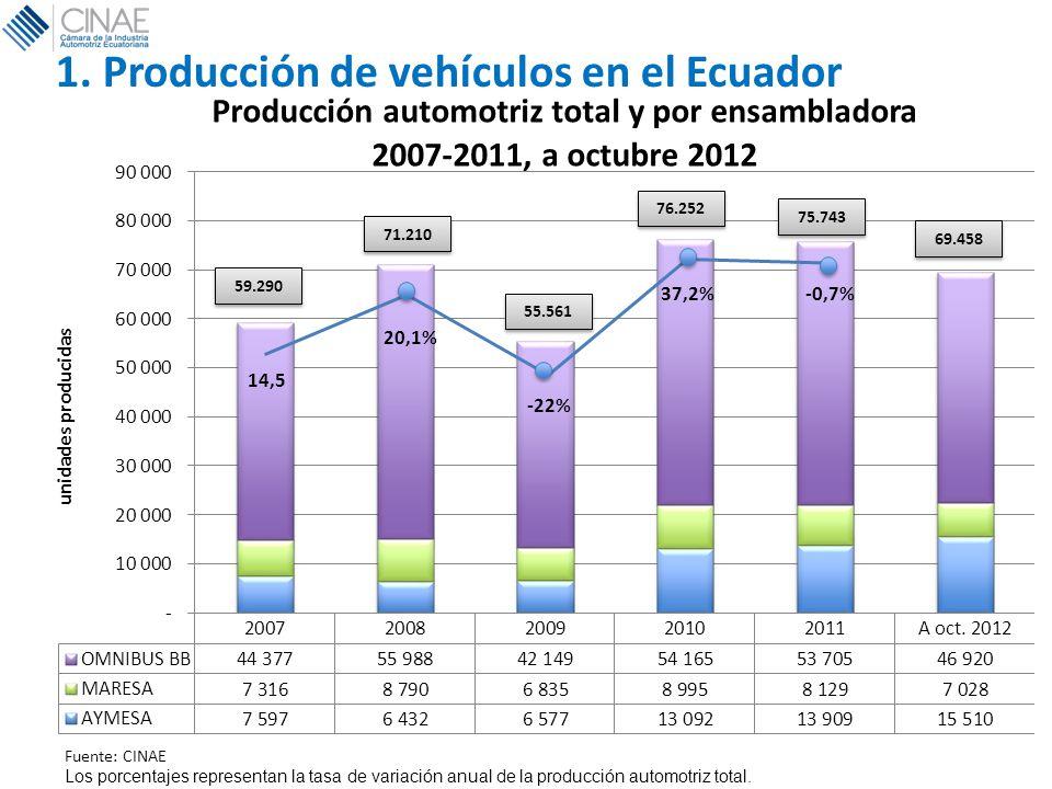 1. Producción de vehículos en el Ecuador