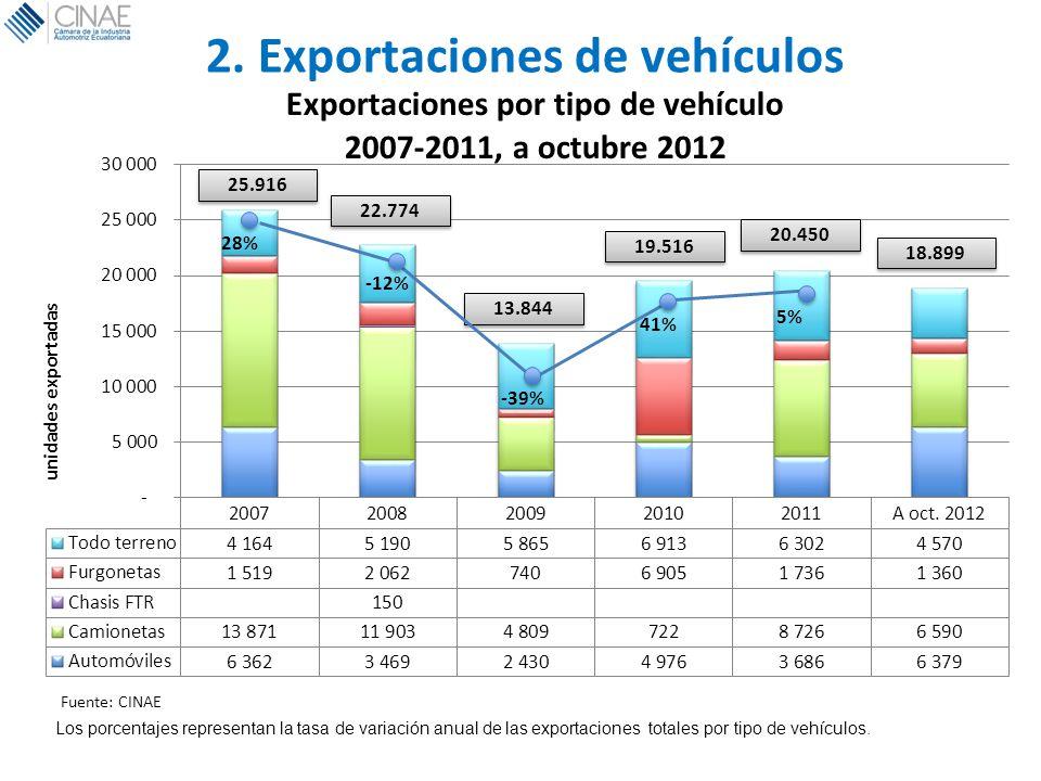 2. Exportaciones de vehículos