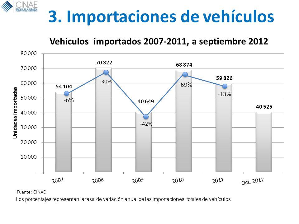 3. Importaciones de vehículos