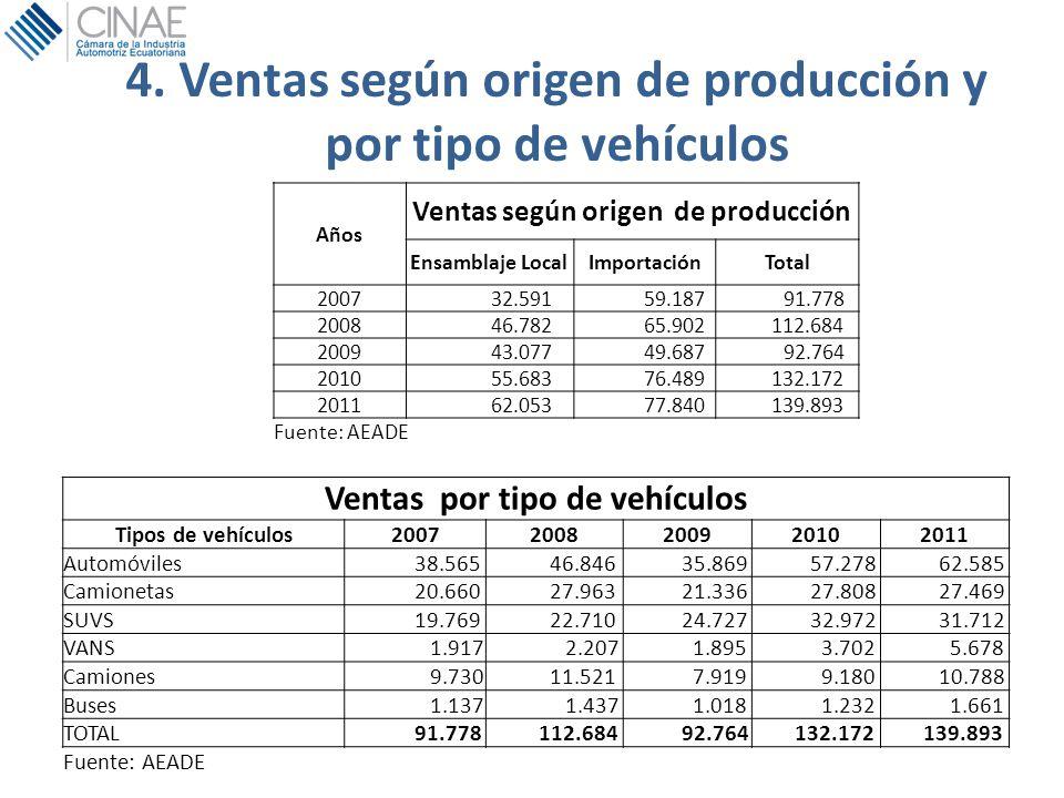 4. Ventas según origen de producción y por tipo de vehículos