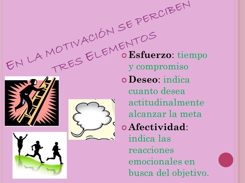 En la motivación se perciben tres Elementos