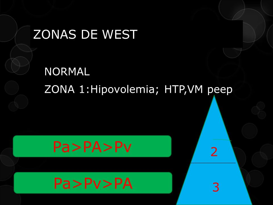 Pa>PA>Pv Pa>Pv>PA ZONAS DE WEST 2 3 NORMAL