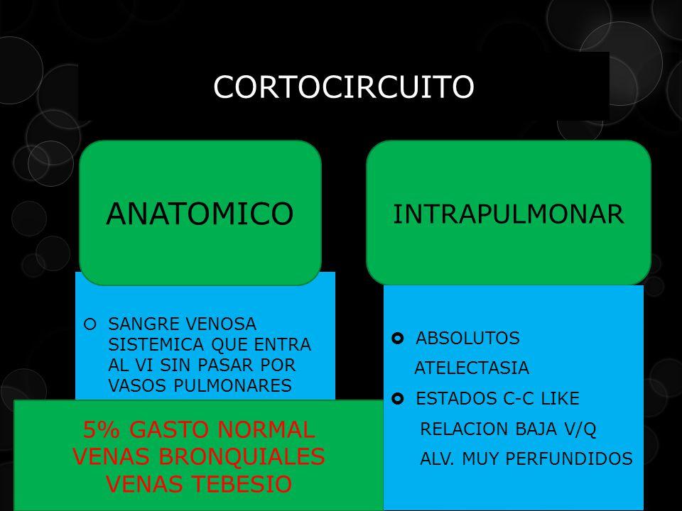 CORTOCIRCUITO ANATOMICO INTRAPULMONAR 5% GASTO NORMAL