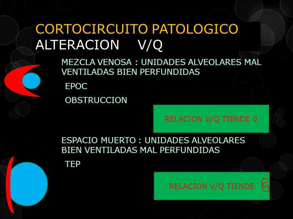 CORTOCIRCUITO PATOLOGICO ALTERACION V/Q
